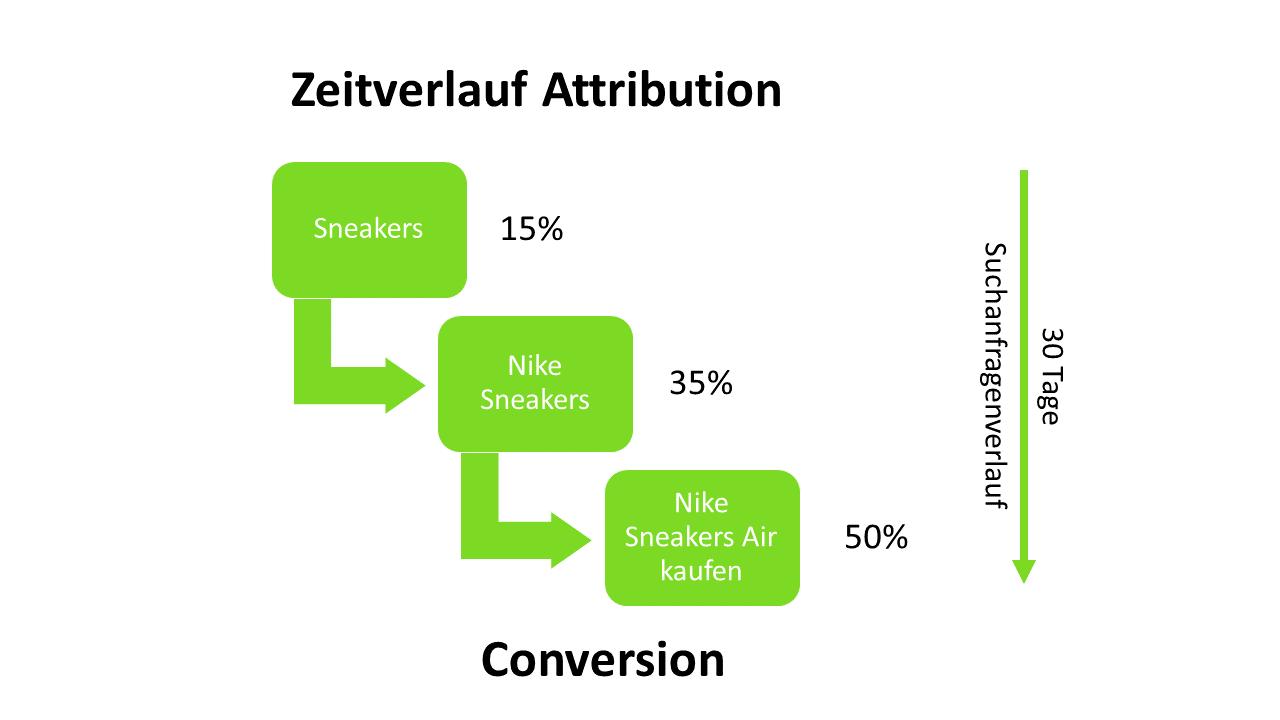Zeitverlauf Attributionsmodell