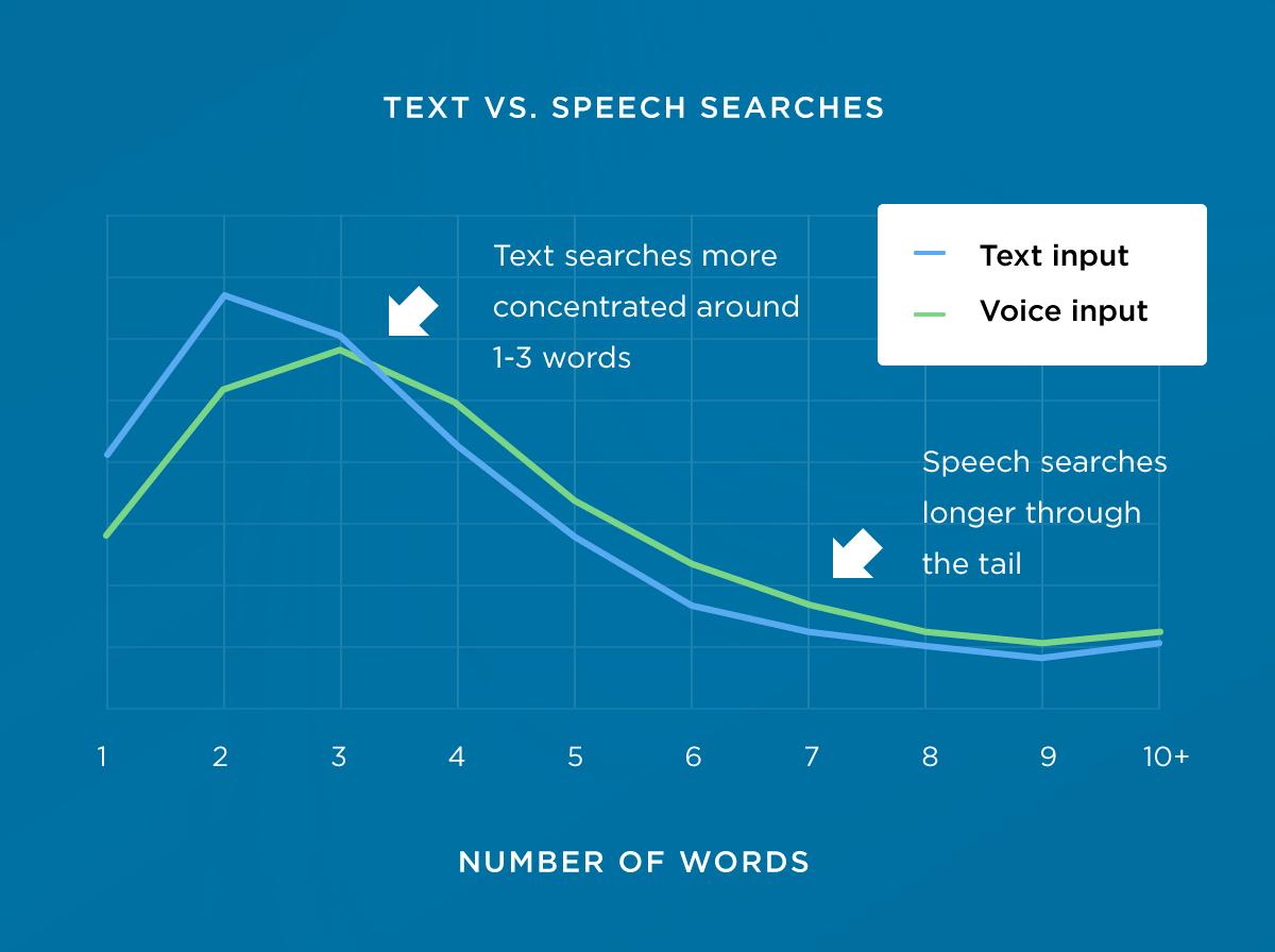 Anzahl Wörter Voice search
