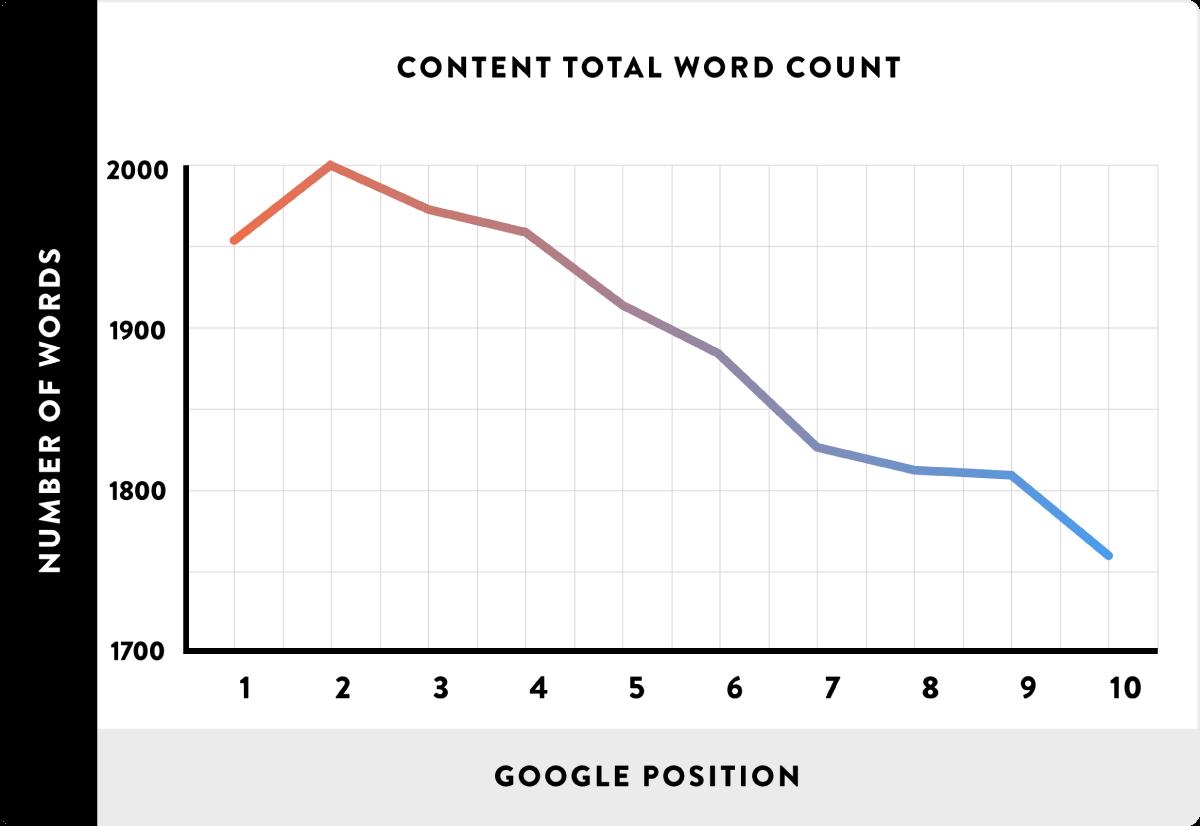 Contentlänge für Suchresultate