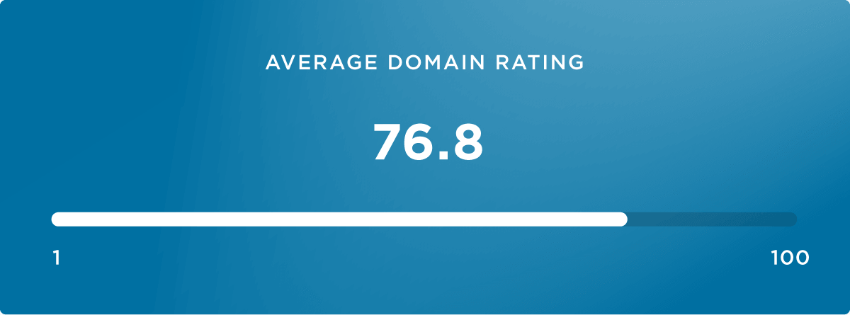 Domain Rating