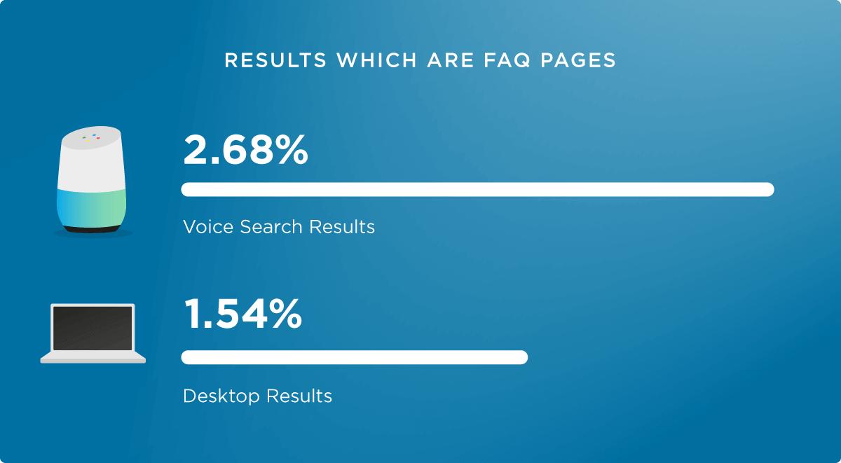 FAQ Seiten Voice gegen Desktop