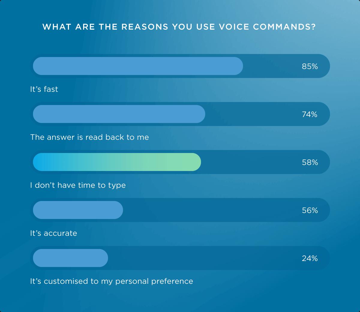 Gründe für Voice Search Nutzung