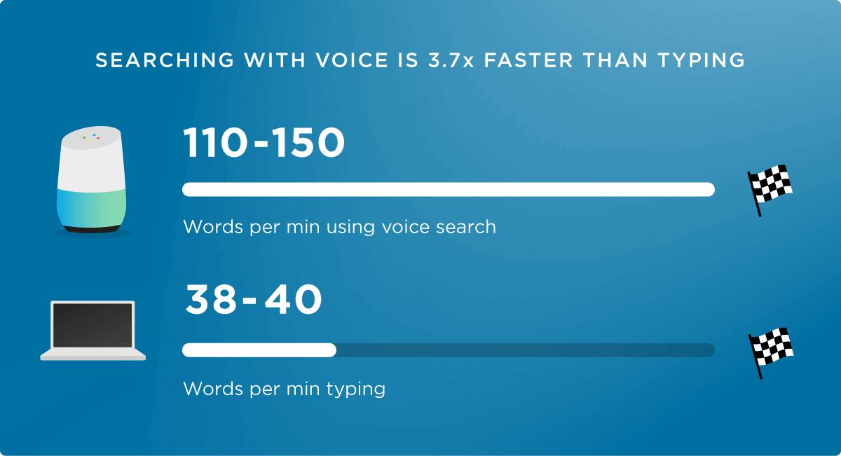 Schnellere Sprachsuche als Tastaturtippen