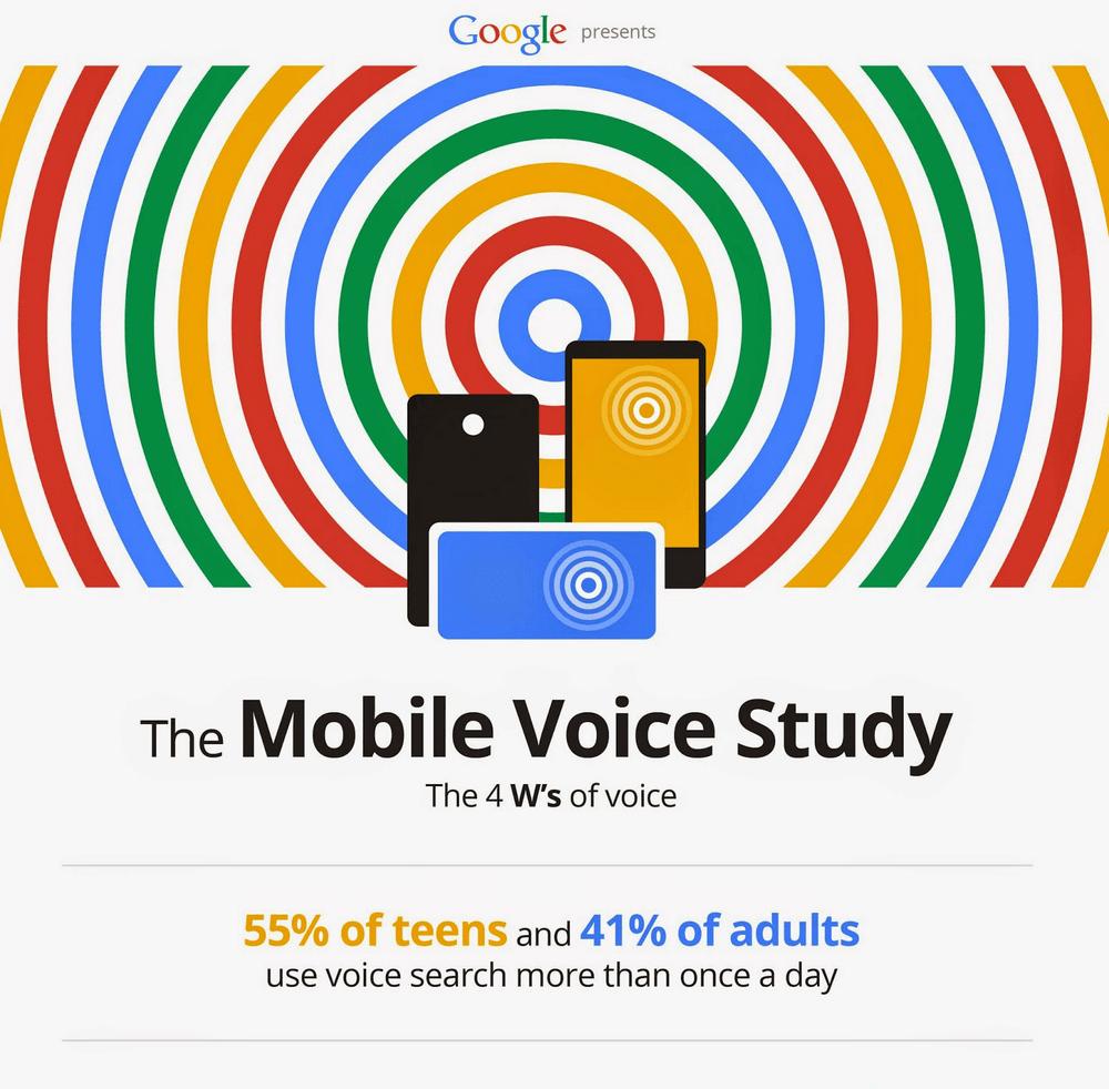 Voice Search Suchverhalten Jugend vs Erwachsen