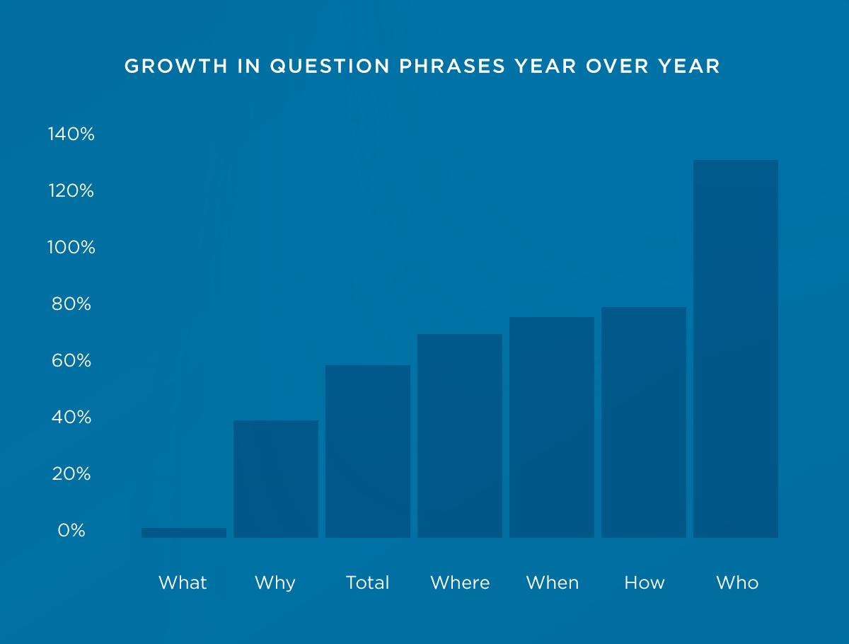 Wachstum Fragen Keywords