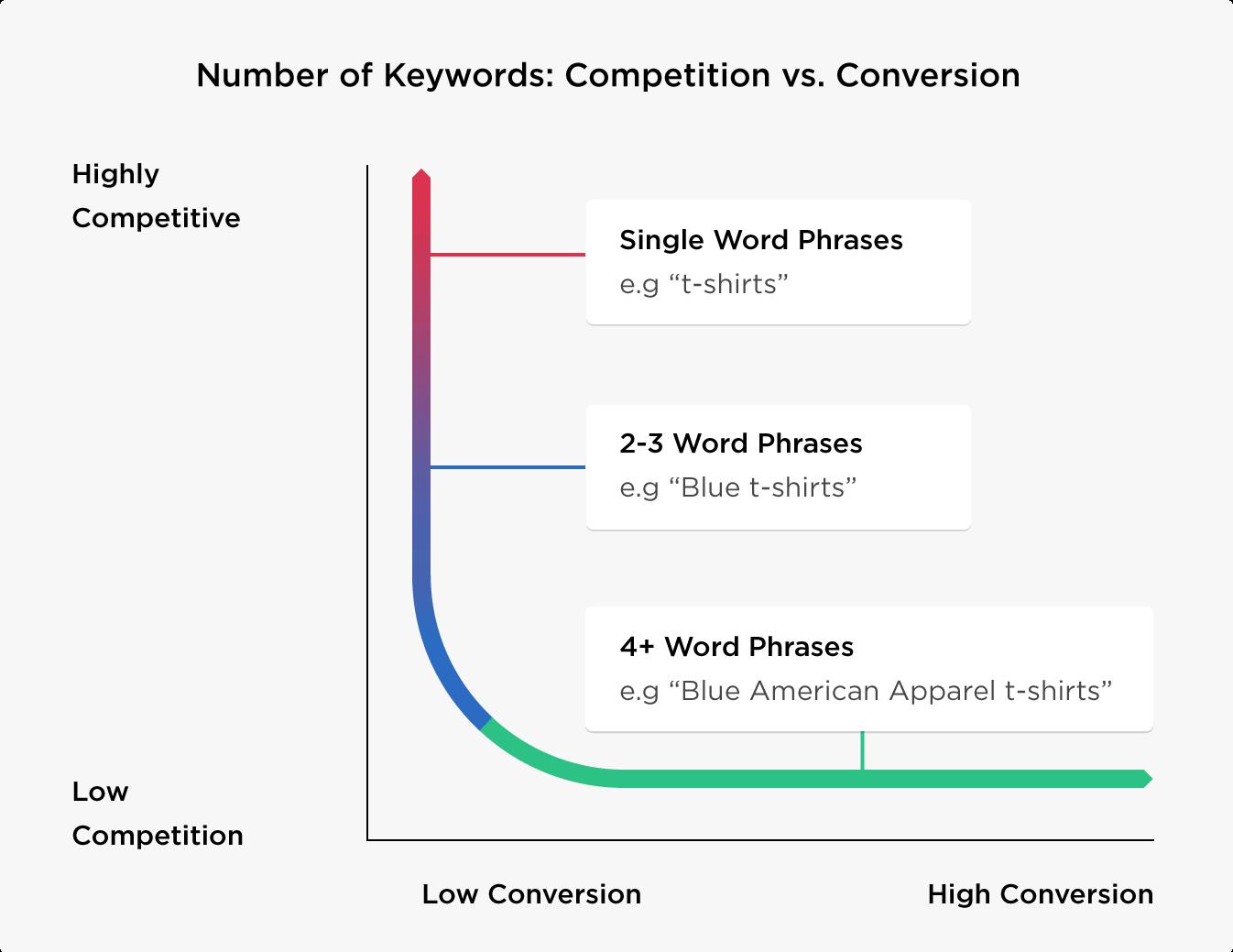 Keyword Unterteilung