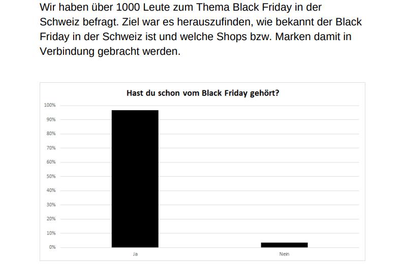 Bekanntheit Black Friday