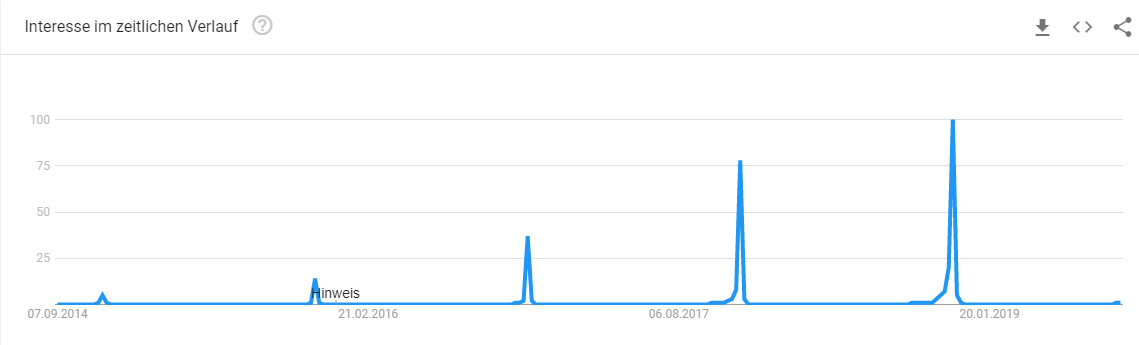 Google Trends Black Friday 3 Jahre