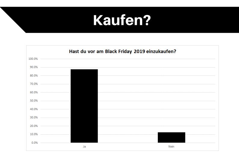 Kaufbereitschaft Black Friday Schweiz