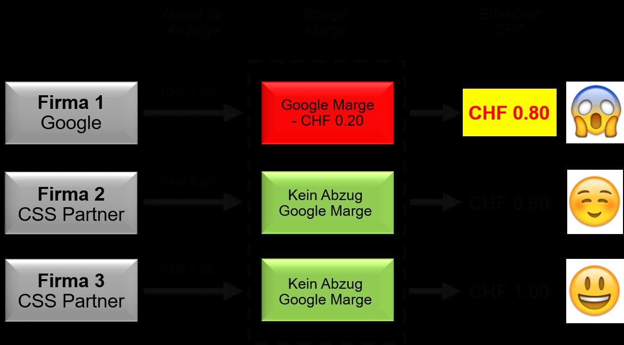 Erklärung Sparpotenzial CSS 1