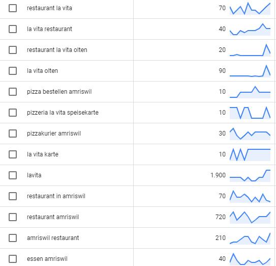 Google Keyword Planer Keywords
