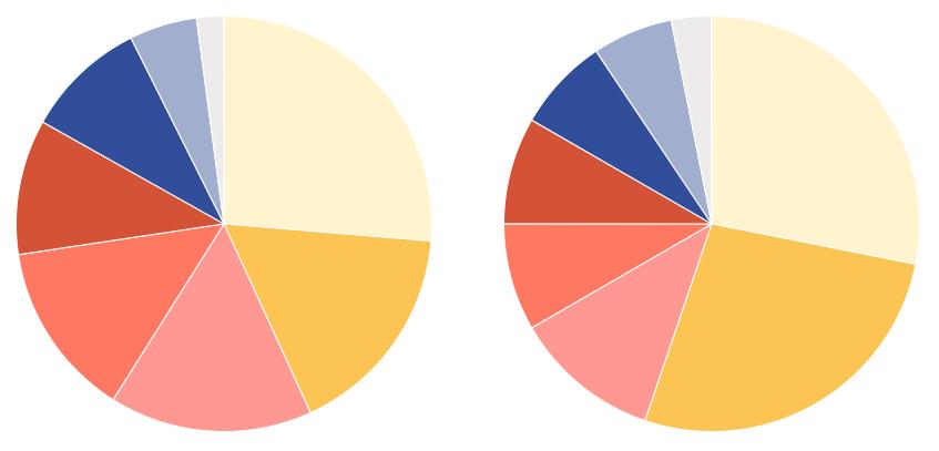 Ranking Signals laut Moz.com