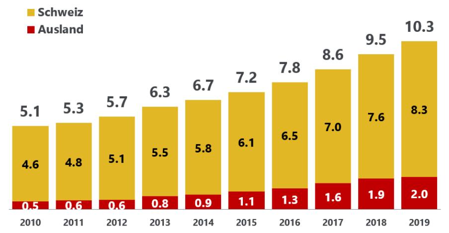 Grafik Onlineeinkauf Schweiz vs. Ausland
